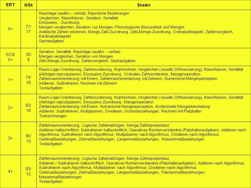 DYSKALKULIEFORSCHUNG 2000-2008 ERT - Daten B: ERT Items / Skalen Faktoren Dauer (Gruppe) Norm- perioden Alpha/ R tt Valid.
