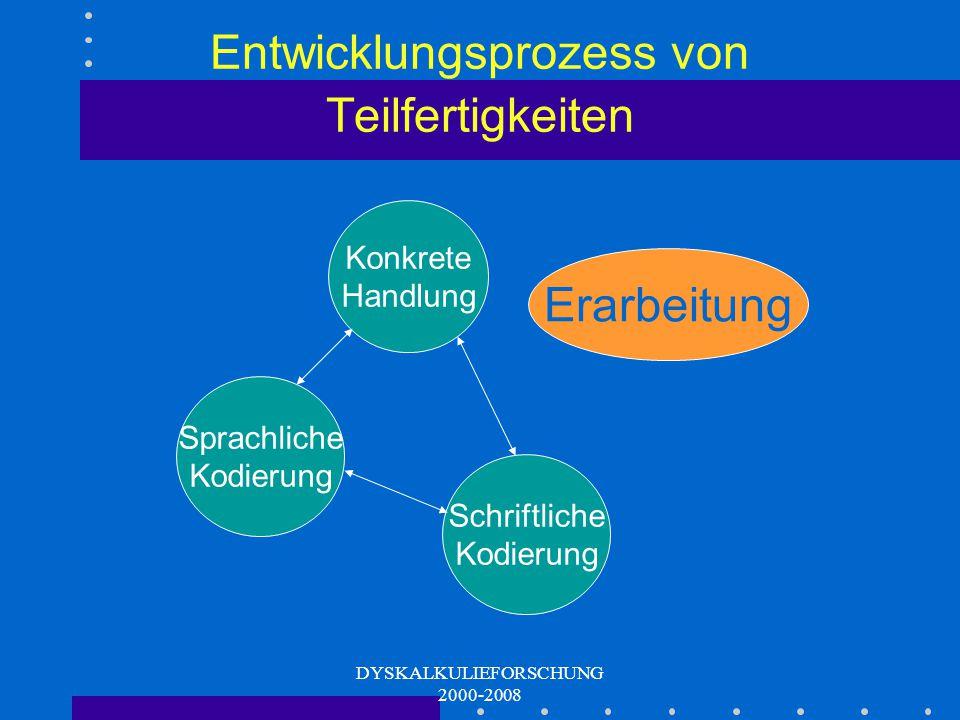 DYSKALKULIEFORSCHUNG 2000-2008 Beispiel Anwendung mathematischer Kompetenzen Kognitive mathematische Grund- fähigkeiten Mathematische Ordnungs- strukt