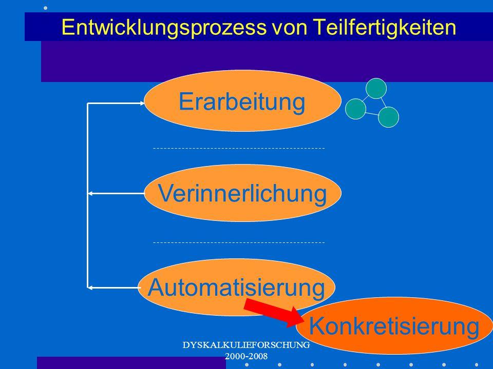 DYSKALKULIEFORSCHUNG 2000-2008 Entwicklungsprozess von Teilfertigkeiten Konkrete Handlung Sprachliche Kodierung Schriftliche Kodierung Erarbeitung