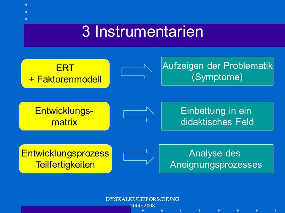 DYSKALKULIEFORSCHUNG 2000-2008 Verinnerlichung Automatisierung Erarbeitung Entwicklungsprozess von Teilfertigkeiten Konkretisierung