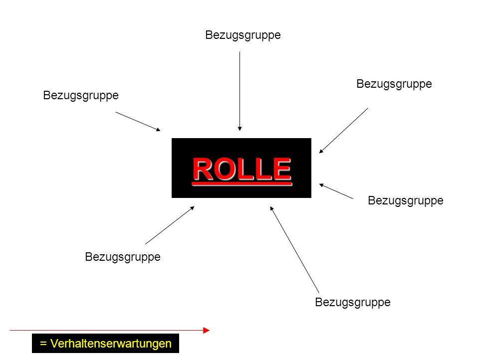 ROLLE Bezugsgruppe = Verhaltenserwartungen