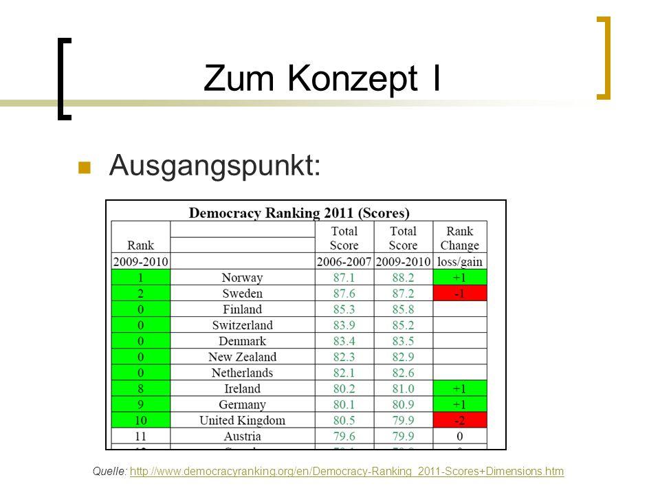 Zum Konzept I Ausgangspunkt: Quelle: http://www.democracyranking.org/en/Democracy-Ranking_2011-Scores+Dimensions.htmhttp://www.democracyranking.org/en/Democracy-Ranking_2011-Scores+Dimensions.htm
