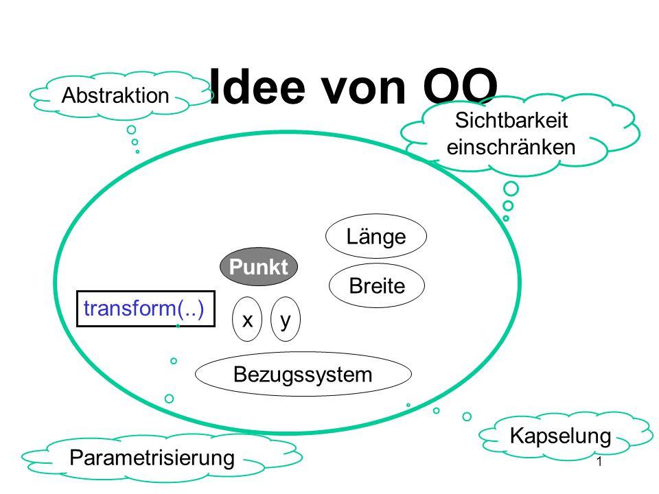 1 Idee von OO Punkt Bezugssystem x Breite Länge y transform(..) Sichtbarkeit einschränken Abstraktion Kapselung Parametrisierung