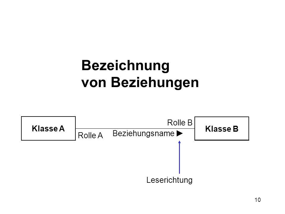 10 Bezeichnung von Beziehungen Klasse A Klasse B Beziehungsname Rolle A Rolle B Leserichtung