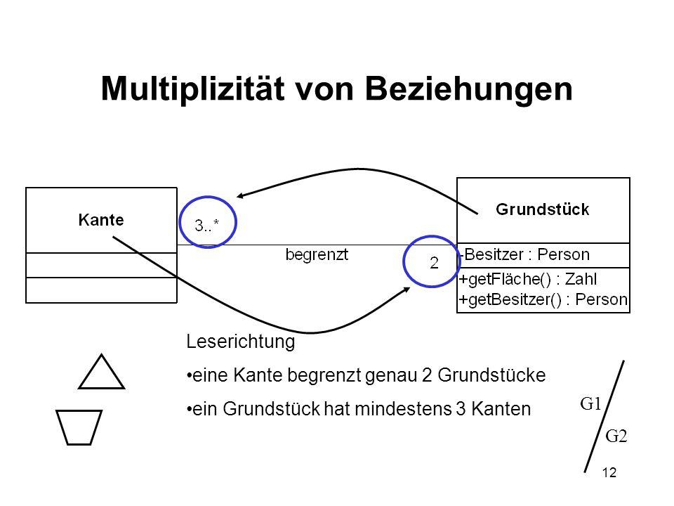 12 Multiplizität von Beziehungen Leserichtung eine Kante begrenzt genau 2 Grundstücke ein Grundstück hat mindestens 3 Kanten G1 G2