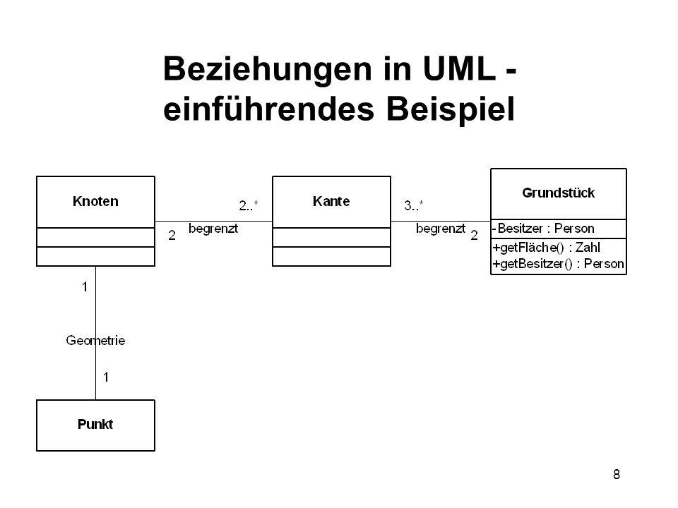 8 Beziehungen in UML - einführendes Beispiel