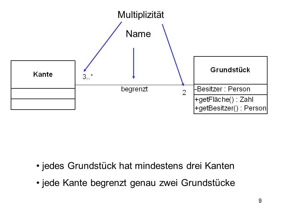 9 jedes Grundstück hat mindestens drei Kanten jede Kante begrenzt genau zwei Grundstücke Name Multiplizität