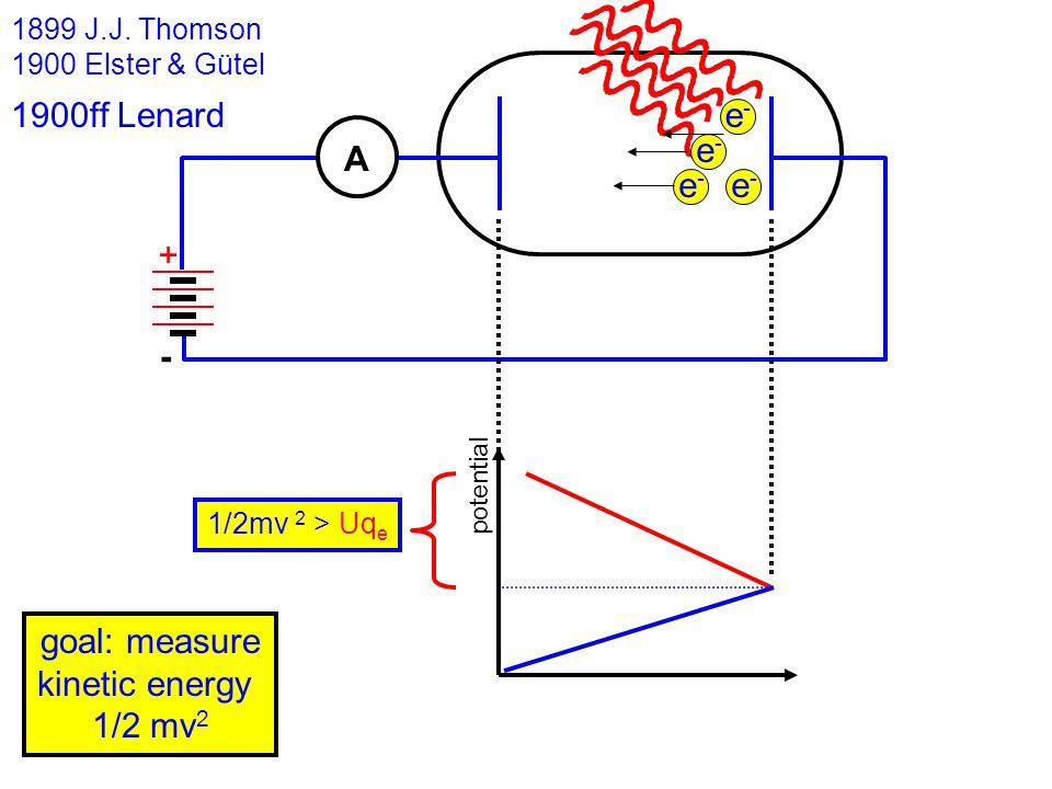 1899 J.J. Thomson 1900 Elster & Gütel A e-e- e-e- e-e- e-e- - + 1900ff Lenard goal: measure kinetic energy 1/2 mv 2 1/2mv 2 > Uq e potential