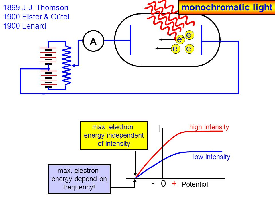 1899 J.J. Thomson 1900 Elster & Gütel 1900 Lenard e-e- e-e- e-e- e-e- - A low intensity high intensity 0 - + I Potential max. electron energy independ