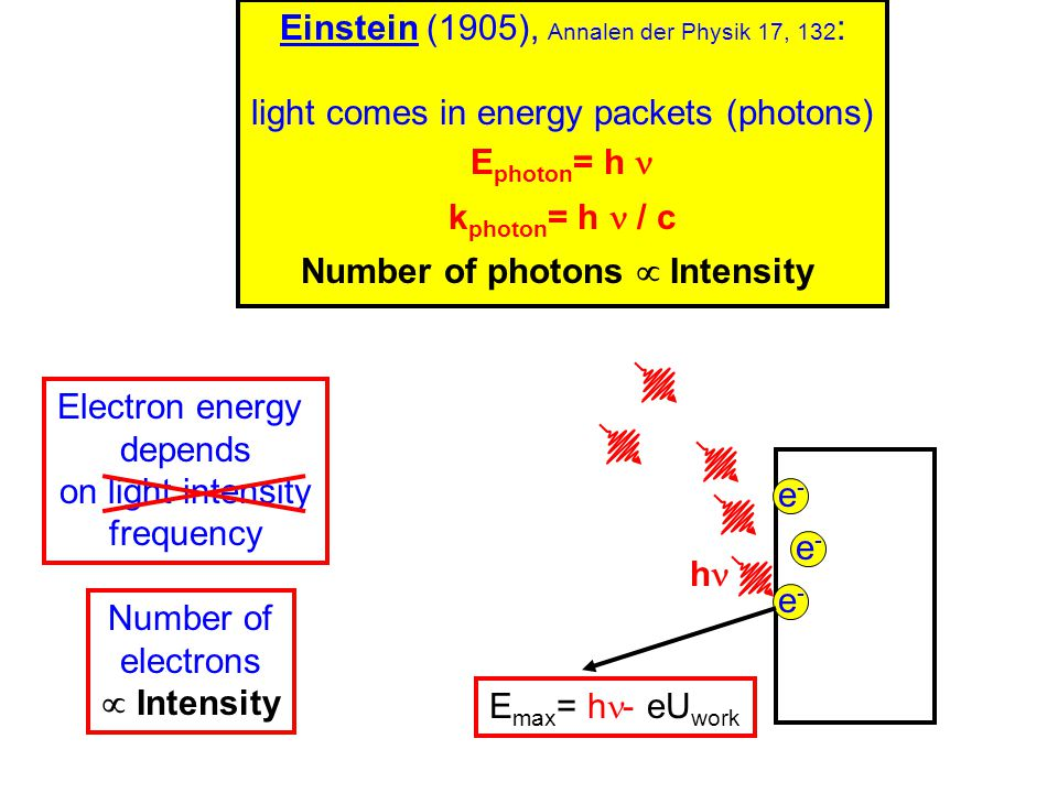 Einstein (1905), Annalen der Physik 17, 132 : light comes in energy packets (photons) E photon = h k photon = h / c Number of photons  Intensity e-e-