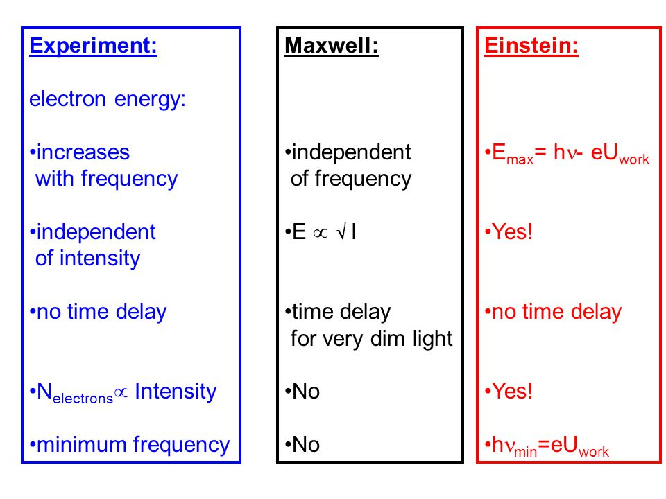 Experiment: electron energy: increases with frequency independent of intensity no time delay N electrons  Intensity minimum frequency Maxwell: indepe