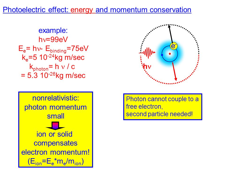 Photoelectric effect: energy and momentum conservation example: h =99eV E e = h - E binding =75eV k e =5 10 -24 kg m/sec k photon = h / c = 5.3 10 -26