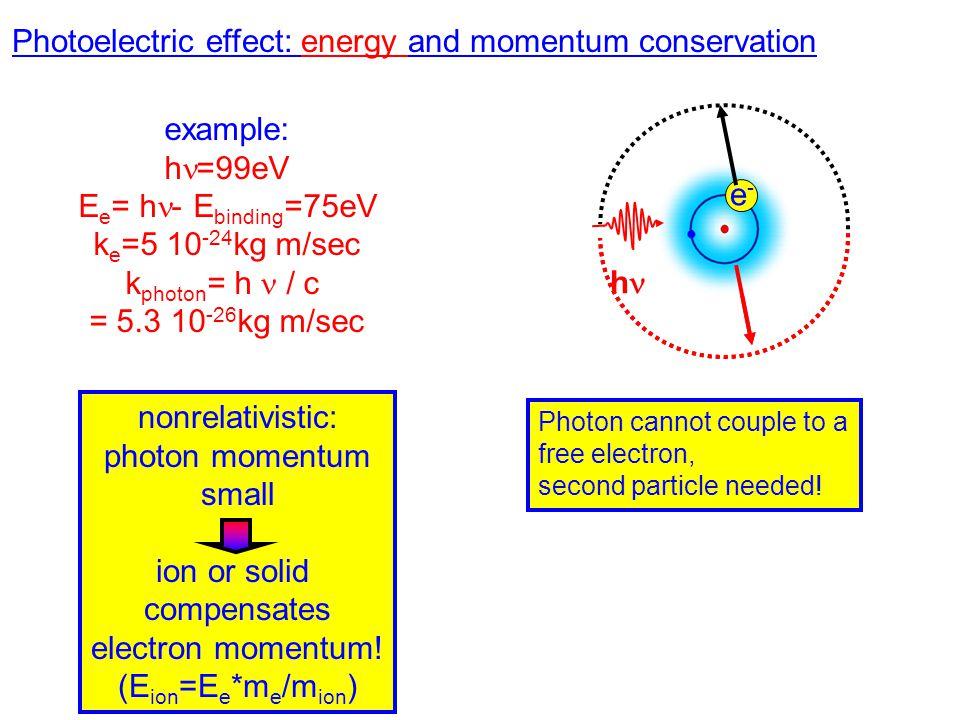 Photoelectric effect: energy and momentum conservation example: h =99eV E e = h - E binding =75eV k e =5 10 -24 kg m/sec k photon = h / c = 5.3 10 -26 kg m/sec nonrelativistic: photon momentum small ion or solid compensates electron momentum.