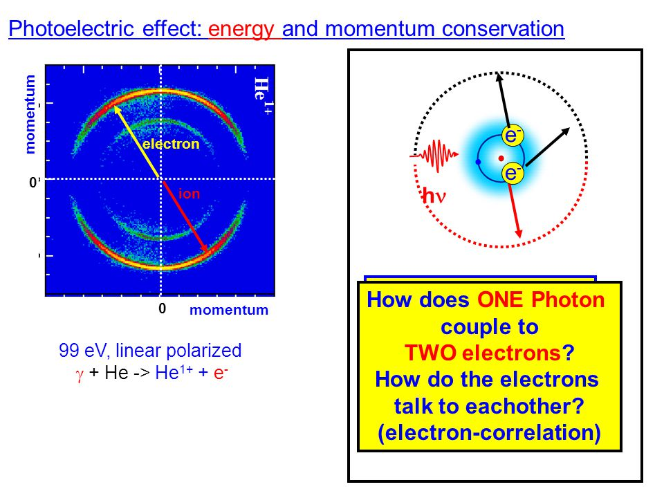 Photoelectric effect: energy and momentum conservation h e-e- electron ion momentum 0 0 99 eV, linear polarized  + He -> He 1+ + e - Photon cannot co