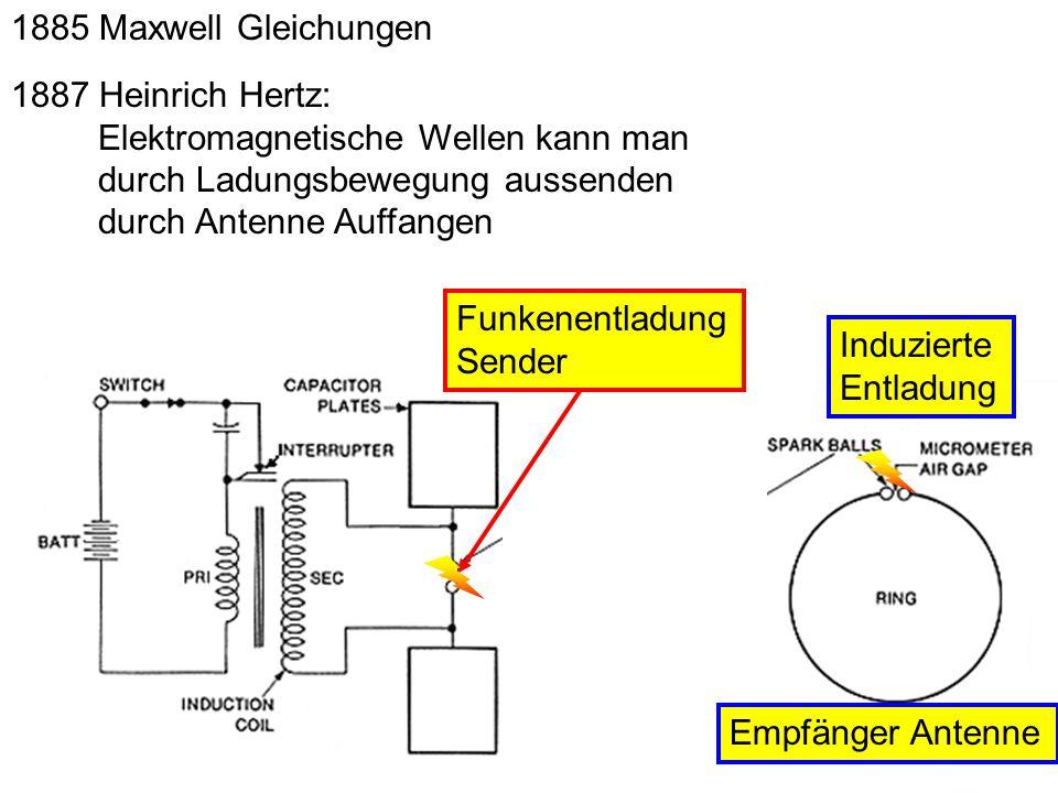 1885 Maxwell Gleichungen 1887 Heinrich Hertz: Elektromagnetische Wellen kann man durch Ladungsbewegung aussenden durch Antenne Auffangen Funkenentladu