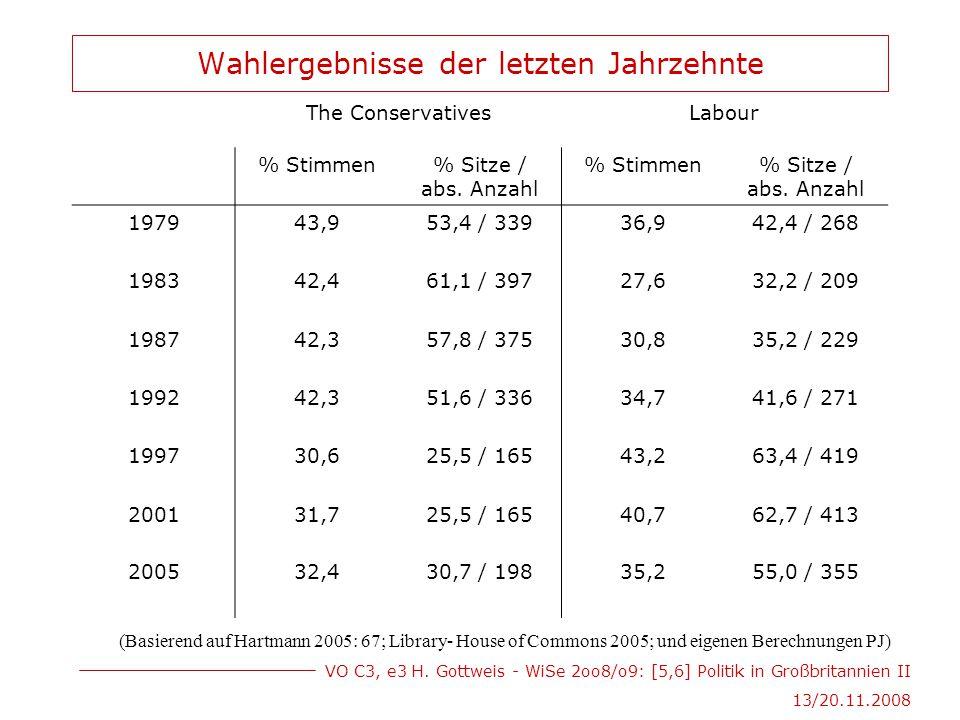 VO C3, e3 H. Gottweis - WiSe 2oo8/o9: [5,6] Politik in Großbritannien II 13/20.11.2008 Wahlergebnisse der letzten Jahrzehnte The ConservativesLabour %