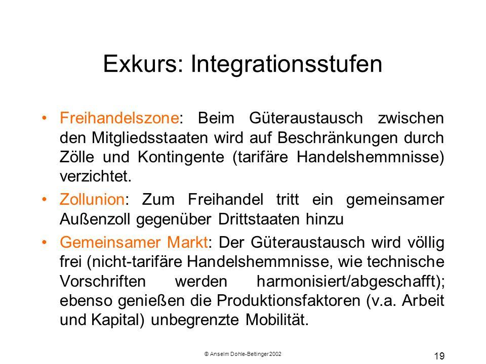 © Anselm Dohle-Beltinger 2002 19 Exkurs: Integrationsstufen Freihandelszone: Beim Güteraustausch zwischen den Mitgliedsstaaten wird auf Beschränkungen durch Zölle und Kontingente (tarifäre Handelshemmnisse) verzichtet.