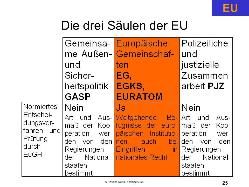 © Anselm Dohle-Beltinger 2002 25 Die drei Säulen der EU EU