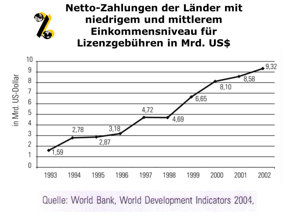 Auswirkungen auf wirtschaftliche Entwicklung Wissensallmende Innovationshemmung (Patentdickicht, Sperrpatente) Wettbewerb wird behindert durch Kreuzli
