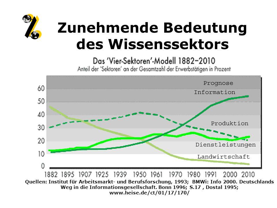 Zunehmende Bedeutung des Wissenssektors Quellen: Institut für Arbeitsmarkt- und Berufsforschung, 1993; BMWi: Info 2000.