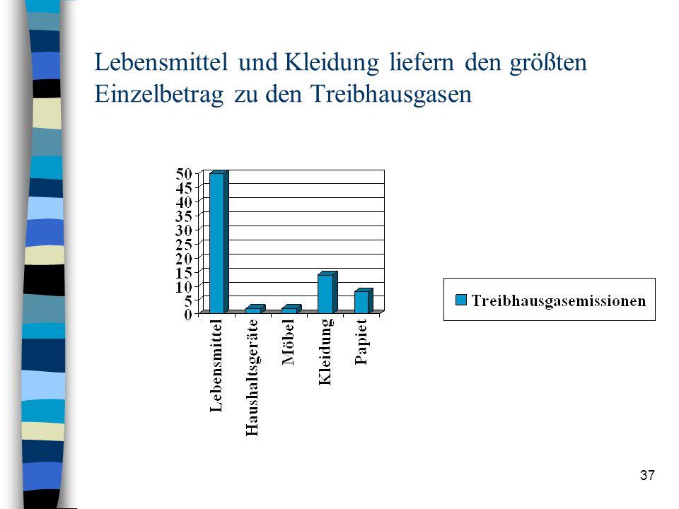"""36 Forschungsprojekt zu """"Nachhaltigen Stadtteilen"""" (Öko-Institut Deutschland, 2001): höchste Umweltbelastungen durch den privaten Konsum"""