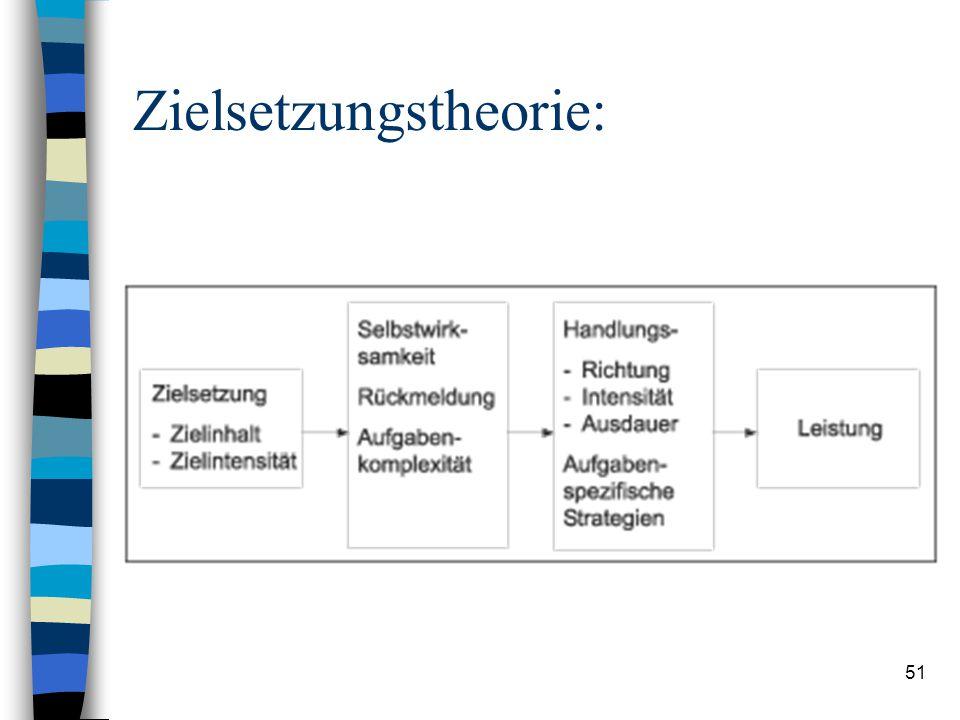50 Zielsetzungstheorie von Locke und Latham n Wort »Ziel« gehört etymologisch zur Wortgruppe »Zeit« n ein definierter und angestrebter Zustand, der du