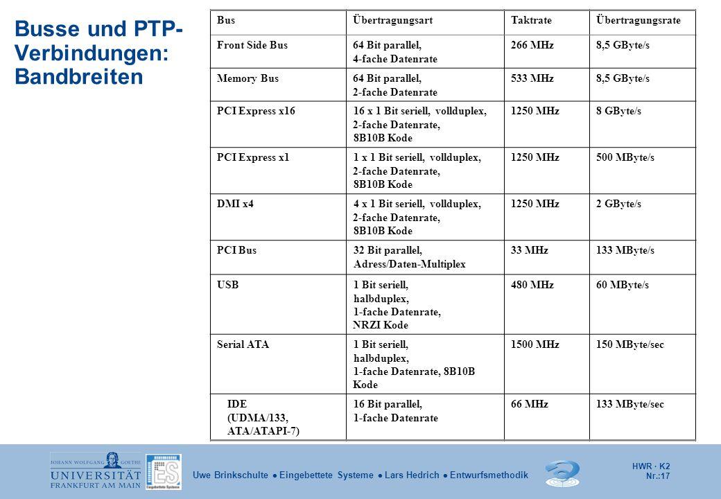 HWR · K2 Nr.:17 Uwe Brinkschulte  Eingebettete Systeme  Lars Hedrich  Entwurfsmethodik Busse und PTP- Verbindungen: Bandbreiten BusÜbertragungsartT