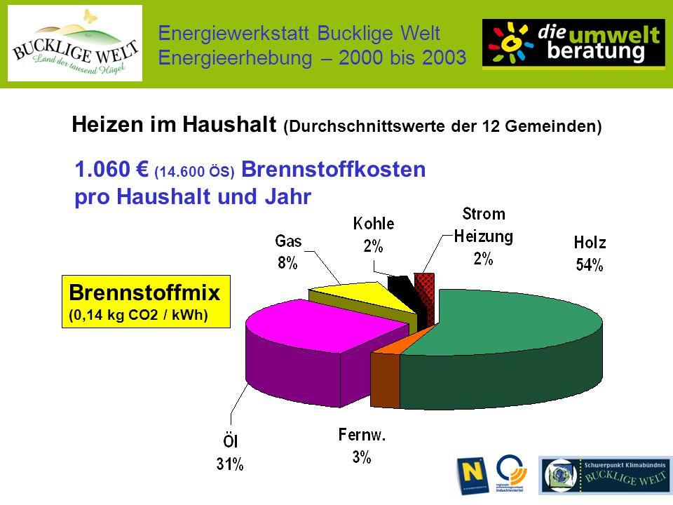Energiewerkstatt Bucklige Welt Energieerhebung – 2000 bis 2003 Heizen im Haushalt (Durchschnittswerte der 12 Gemeinden) Brennstoffmix (0,14 kg CO2 / kWh) 1.060 € (14.600 ÖS) Brennstoffkosten pro Haushalt und Jahr