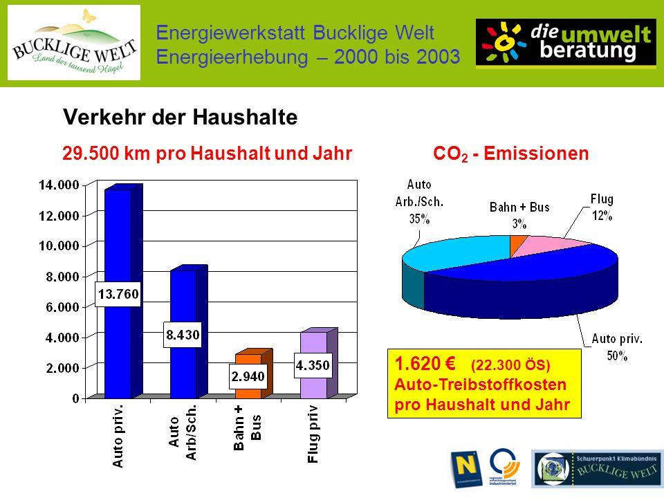 Energiewerkstatt Bucklige Welt Energieerhebung – 2000 bis 2003 Verkehr der Haushalte 29.500 km pro Haushalt und JahrCO 2 - Emissionen 1.620 € (22.300 ÖS) Auto-Treibstoffkosten pro Haushalt und Jahr