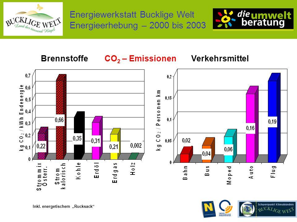 Energiewerkstatt Bucklige Welt Energieerhebung – 2000 bis 2003 BrennstoffeCO 2 – Emissionen Inkl.