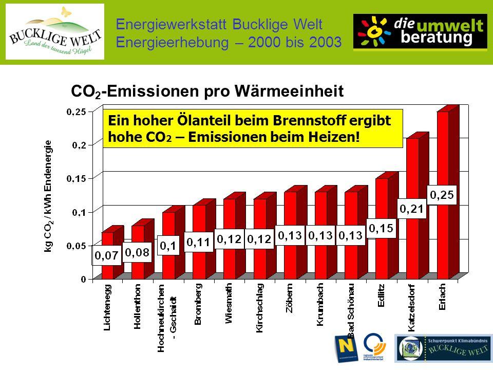 Energiewerkstatt Bucklige Welt Energieerhebung – 2000 bis 2003 CO 2 -Emissionen pro Wärmeeinheit Ein hoher Ölanteil beim Brennstoff ergibt hohe CO 2 – Emissionen beim Heizen!
