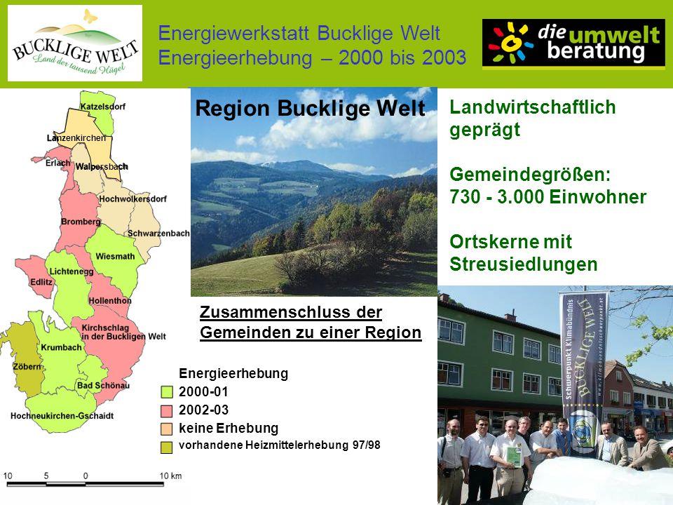 Energiewerkstatt Bucklige Welt Energieerhebung – 2000 bis 2003 Energiekosten im Haushalt (2003 und heute) Steigerungen 2003 – Apr.