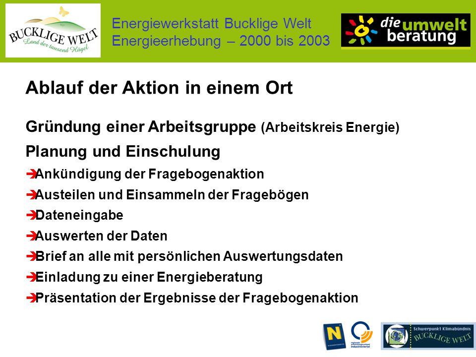 Energiewerkstatt Bucklige Welt Energieerhebung – 2000 bis 2003 12 Gemeinden (20.500 Haupt-, 3.600 Nebenws.) 6.700 Haushalte erhielten einen Fragebogen.