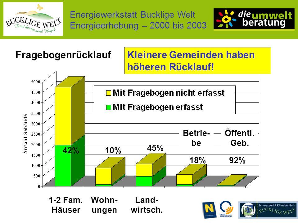 Energiewerkstatt Bucklige Welt Energieerhebung – 2000 bis 2003 Fragebogenrücklauf 1-2 Fam.