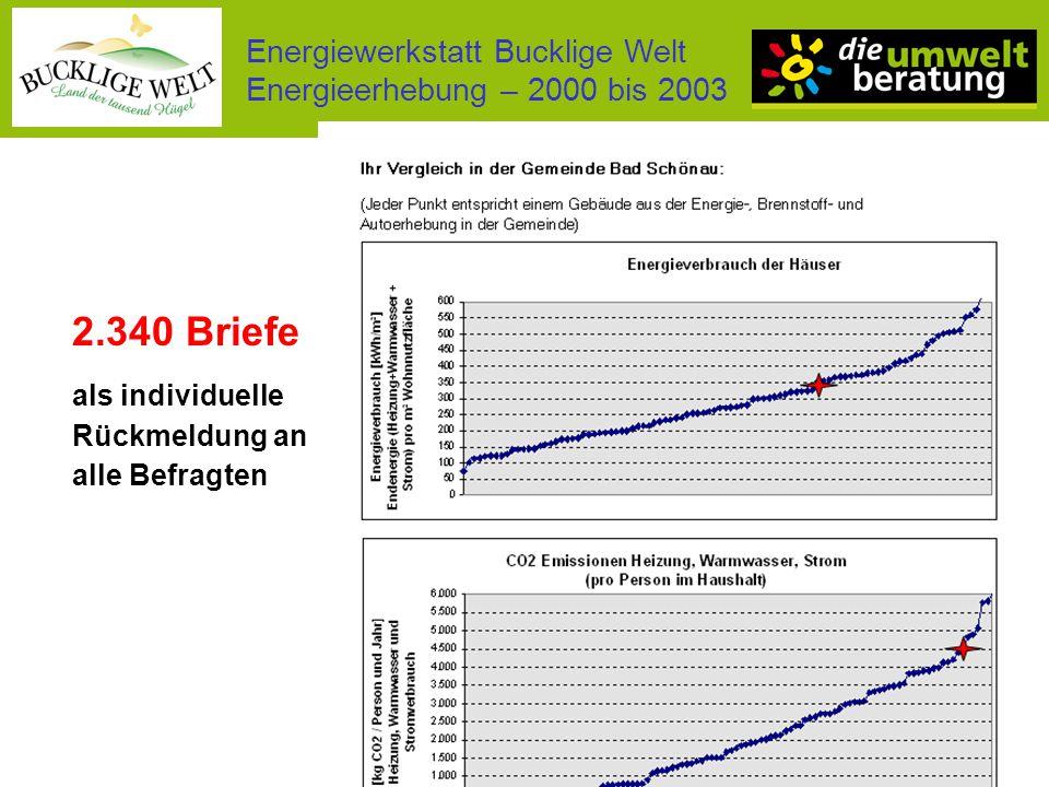 Energiewerkstatt Bucklige Welt Energieerhebung – 2000 bis 2003 Energieverbrauch 234.000 MWh pro Jahr 77% Haushalte 52% Heizen 37% Verkehr Energiekosten 14,8 Mio € / Jahr (204 Mio.