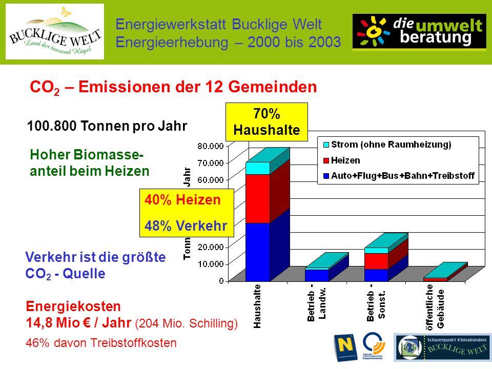 Energiewerkstatt Bucklige Welt Energieerhebung – 2000 bis 2003 CO 2 – Emissionen der 12 Gemeinden 100.800 Tonnen pro Jahr 40% Heizen 48% Verkehr Hoher Biomasse- anteil beim Heizen Verkehr ist die größte CO 2 - Quelle 70% Haushalte Energiekosten 14,8 Mio € / Jahr (204 Mio.