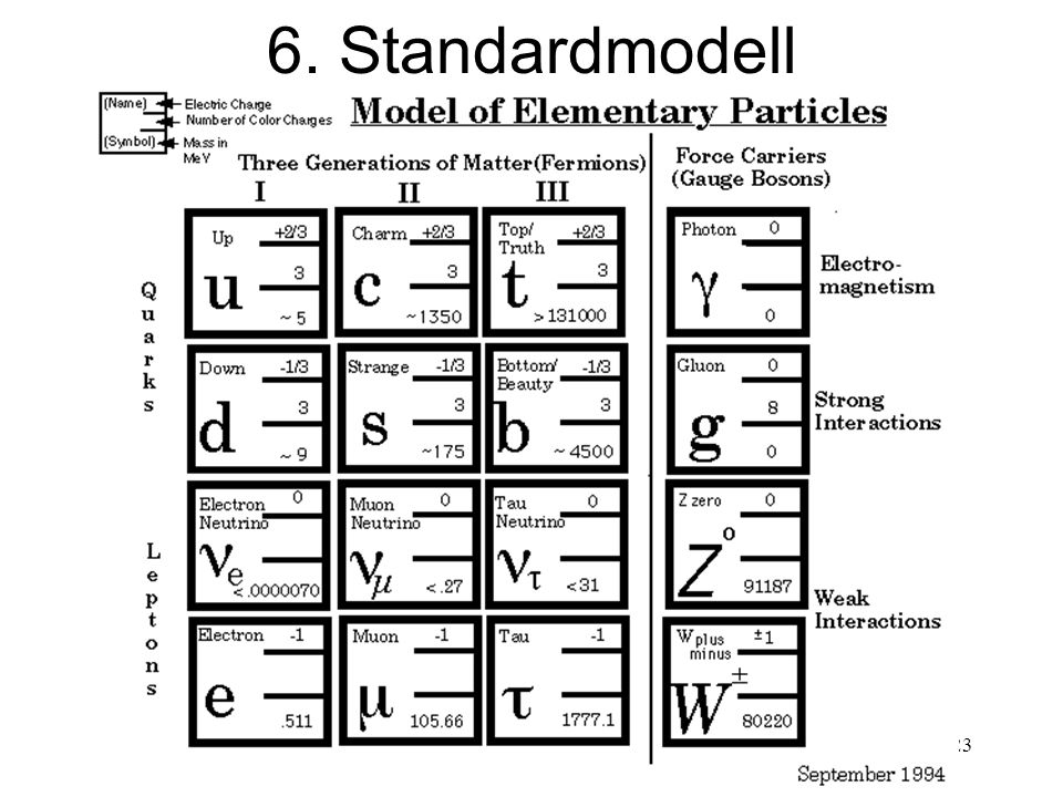 223 6. Standardmodell
