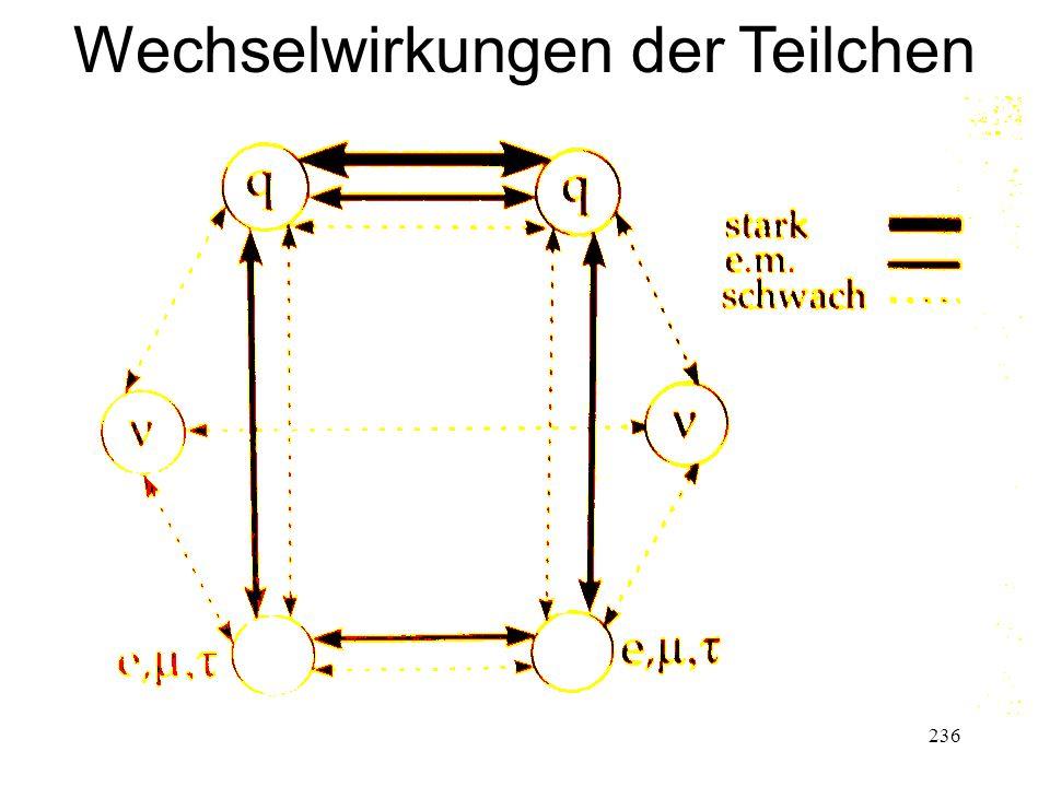 236 Wechselwirkungen der Teilchen