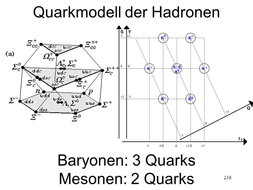 238 Quarkmodell der Hadronen Baryonen: 3 Quarks Mesonen: 2 Quarks