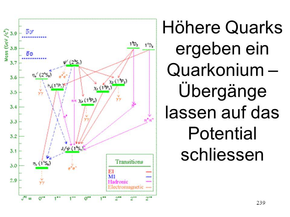 239 Höhere Quarks ergeben ein Quarkonium – Übergänge lassen auf das Potential schliessen