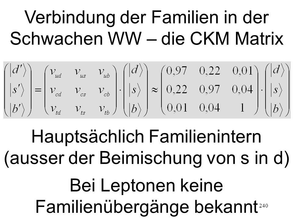 240 Verbindung der Familien in der Schwachen WW – die CKM Matrix Hauptsächlich Familienintern (ausser der Beimischung von s in d) Bei Leptonen keine Familienübergänge bekannt