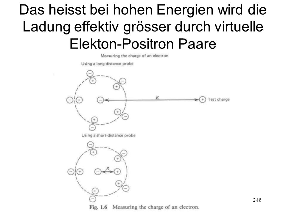 248 Das heisst bei hohen Energien wird die Ladung effektiv grösser durch virtuelle Elekton-Positron Paare