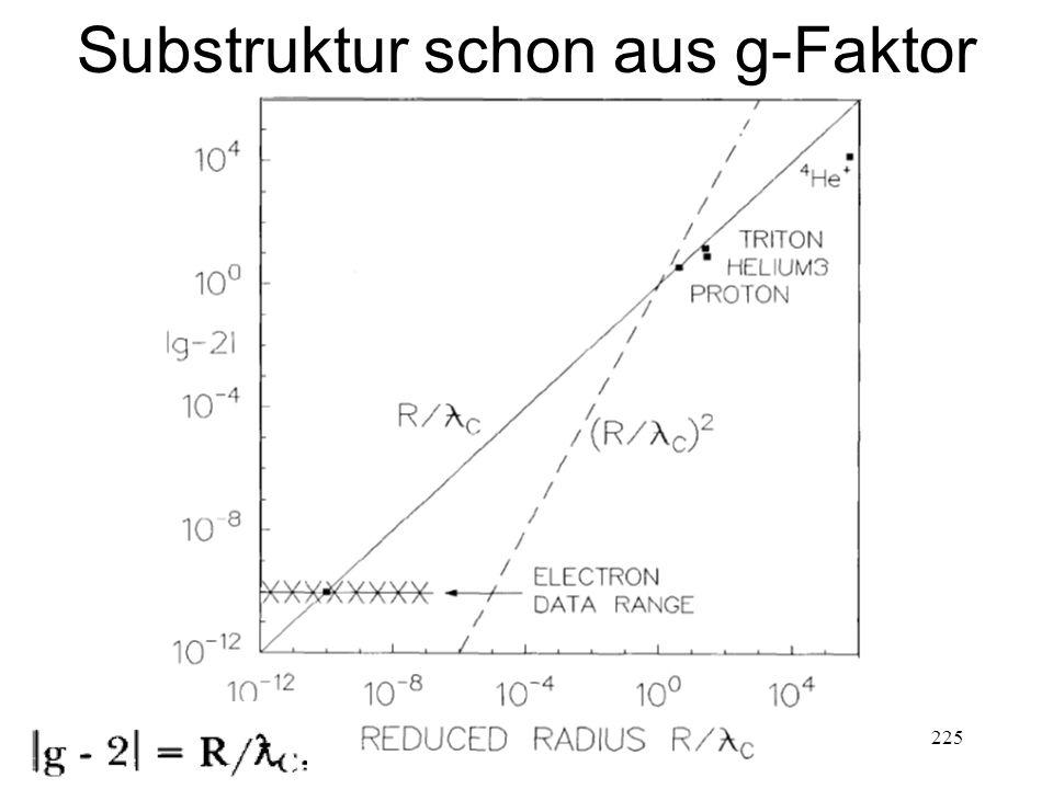 225 Substruktur schon aus g-Faktor
