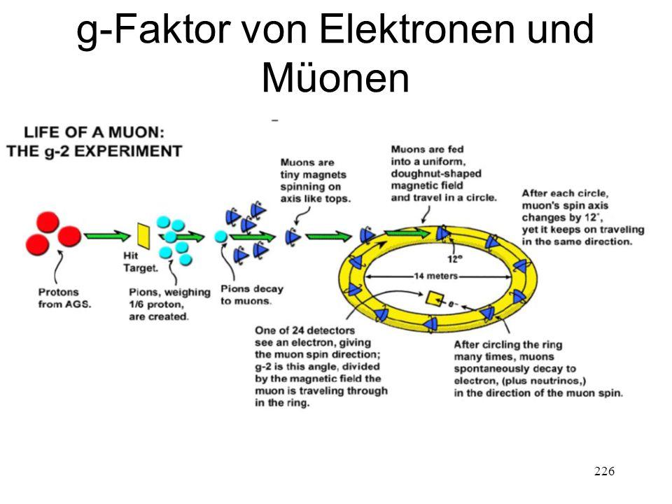 226 g-Faktor von Elektronen und Müonen