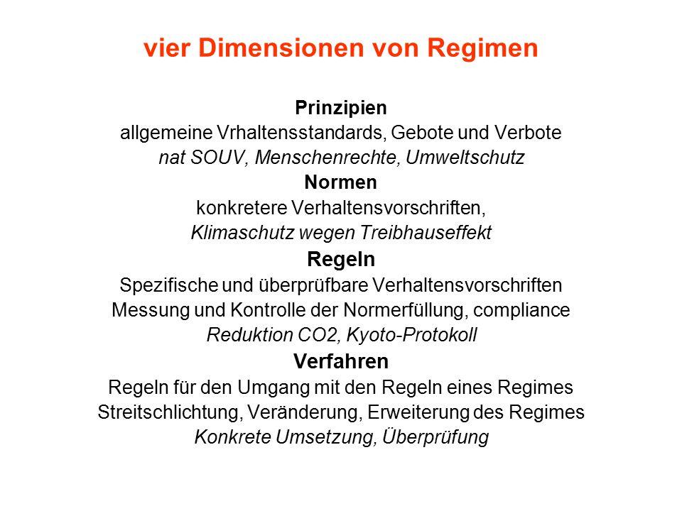 vier Dimensionen von Regimen Prinzipien allgemeine Vrhaltensstandards, Gebote und Verbote nat SOUV, Menschenrechte, Umweltschutz Normen konkretere Ver