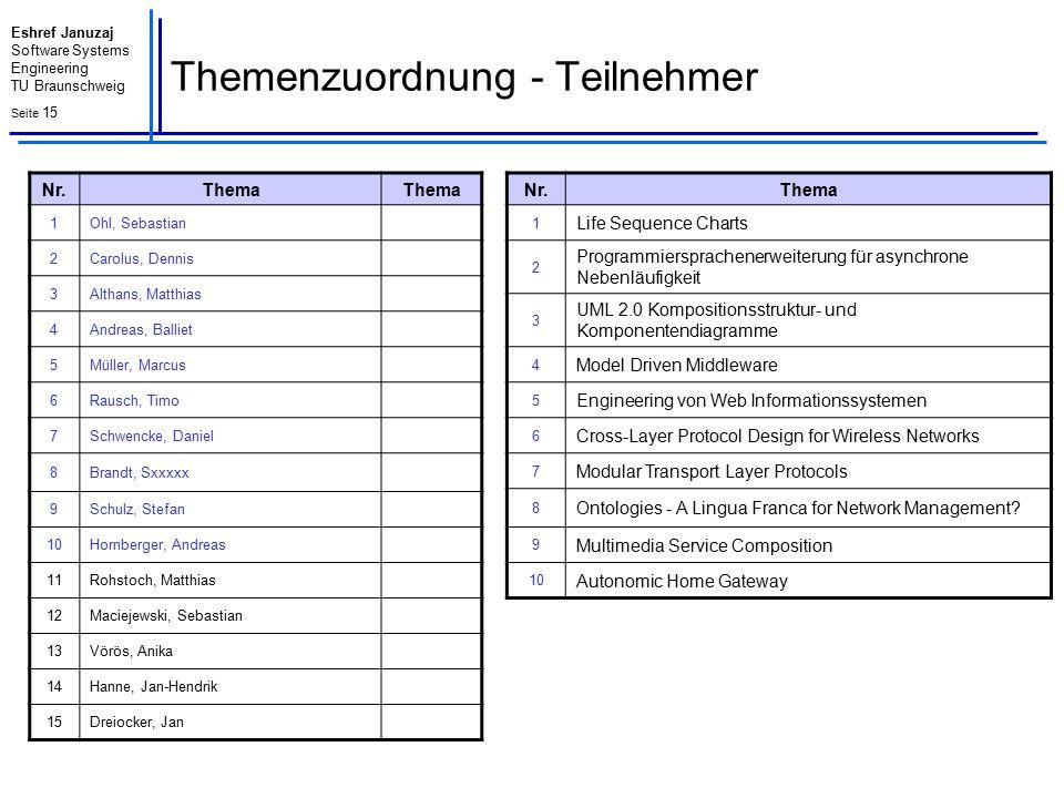 Eshref Januzaj Software Systems Engineering TU Braunschweig Seite 15 Themenzuordnung - Teilnehmer Nr. Thema 1 Life Sequence Charts 2 Programmiersprach