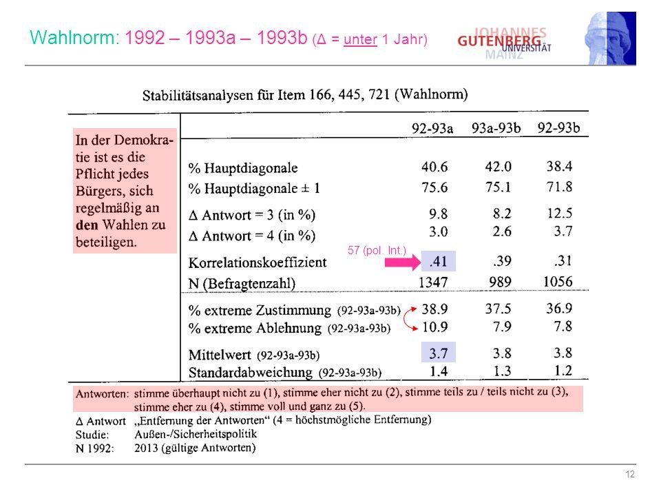 12 Wahlnorm: 1992 – 1993a – 1993b (Δ = unter 1 Jahr) 57 (pol. Int.)