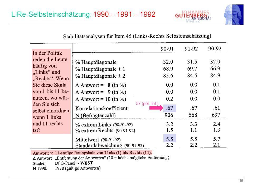 15 LiRe-Selbsteinschätzung: 1990 – 1991 – 1992. 57 (pol. Int.)