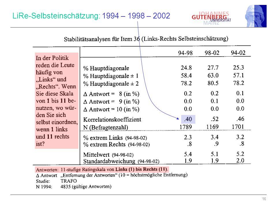 16 LiRe-Selbsteinschätzung: 1994 – 1998 – 2002