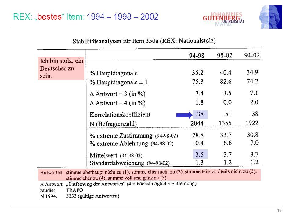 "19 REX: ""bestes Item: 1994 – 1998 – 2002"